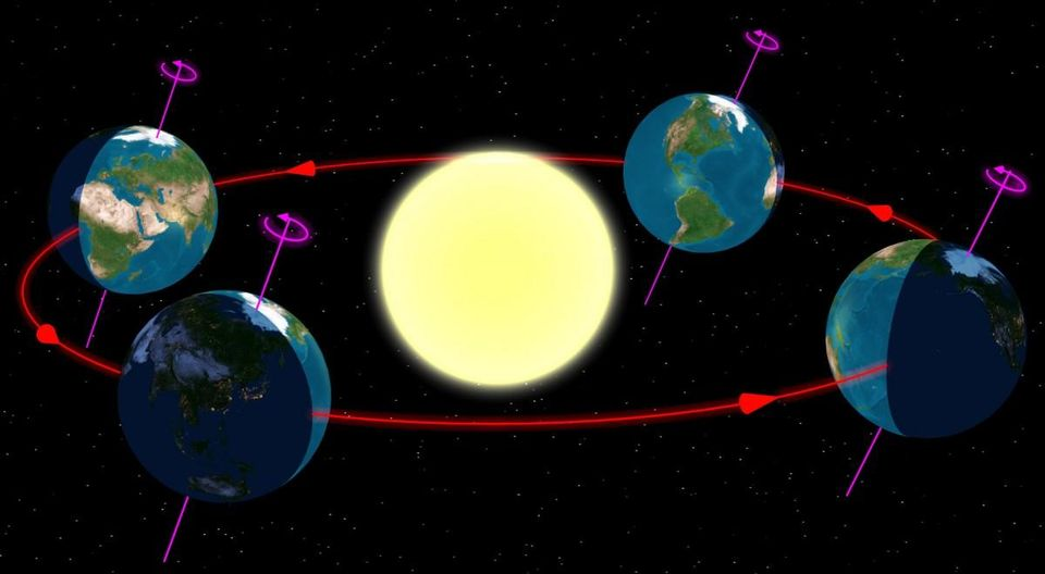 Earth Doesn't Take 24 Hours to Rotate on its Axis