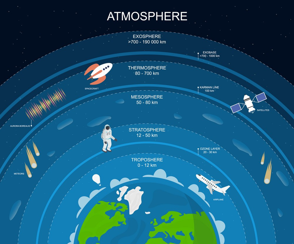 The Earth's Environment Extends to a Distance of 10,000 km